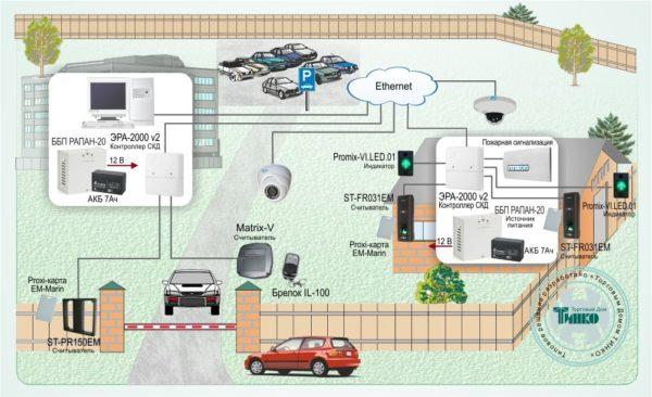 Типовое решение: СКУД-009        :Контроль доступа на объектах любого масштаба