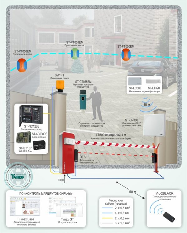 Типовое решение: СКУД-013        :Ограничение доступа на обособленную территорию и контроль маршрутов охраны