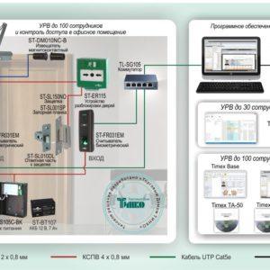 Типовое решение: СКУД-018        :Биометрическая система учета рабочего времени с контролем доступа в офисное помещение