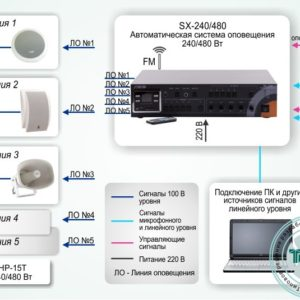 Типовое решение: СОУЭ-003 :Система автоматического оповещения и музыкальной трансляции на базе оборудования ROXTON
