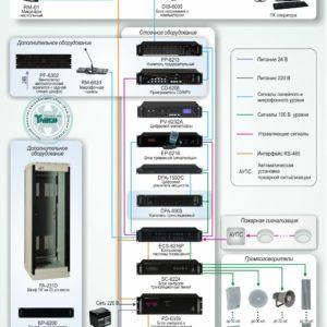 Типовое решение: СОУЭ-004        :Система автоматического оповещения о пожаре с контролем линий и резервным питанием на базе оборудования Inter-M