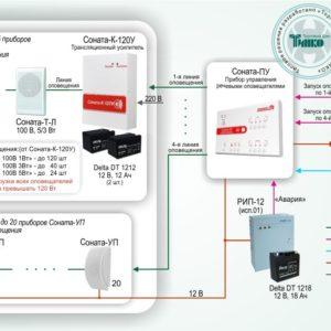 Типовое решение: СОУЭ-006        :Система автоматического оповещения о пожаре с контролем линий для объектов различной степени сложности на базе оборудования «Соната-ПУ» и «Соната-К-120У»