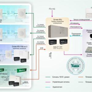 Типовое решение: СОУЭ-007        :Система автоматического оповещения о пожаре с контролем линий для объектов различной степени сложности на базе оборудования «Октава»