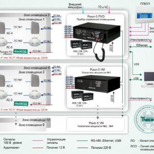 Типовое решение: СОУЭ-009        :Система трансляции речевых сообщений в системах пожарной сигнализации на базе оборудования «Рокот»