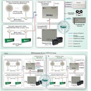 Типовое решение: СОУЭ-013        :Система автоматического оповещения о пожаре, чрезвычайных ситуациях и управления эвакуацией для проектов 3 - 5 типа на основе «Соловей2»
