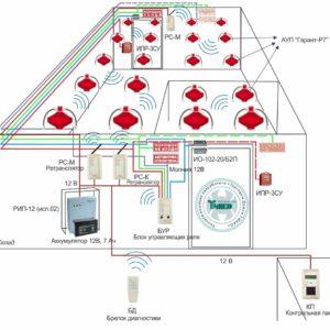 Типовое решение: СП-001        :Беспроводная система пожаротушения, сигнализации и оповещения для складского помещения площадью 500 кв.м