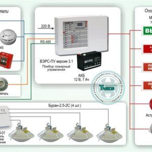Типовое решение: СП-002        :Автономная система пожаротушения небольшого помещения на основе ВЭРС-ПУ