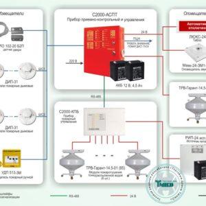 Типовое решение: СП-003 :Автоматическая система пожаротушения тонкораспыленной водой