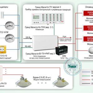 Типовое решение: СП-004        :Система пожаротушения и охранно-пожарная сигнализация на базе ППКОП Гранд Магистр ПУ