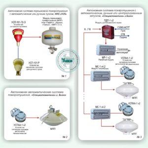 Типовое решение: СП-006        :Автономные системы защиты малых и средних объектов от пожара