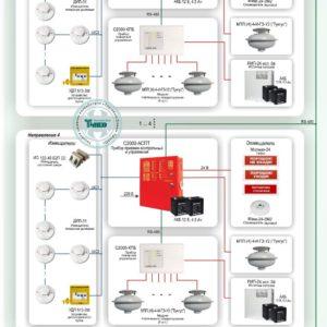 """Типовое решение: СП-007        :Автоматическая система порошкового пожаротушения с централизованным управлением на базе оборудования """"Болид"""" и """"Источник плюс"""""""