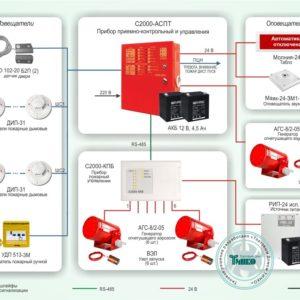 Типовое решение: СП-009        :Автоматическая система пожаротушения на базе генераторов огнетушащего аэрозоля