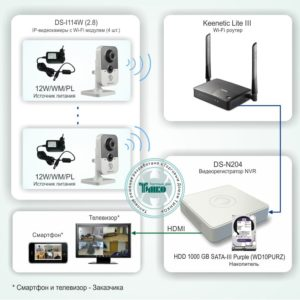 Типовое решение: ТСН-011        :Система беспроводного IP-видеонаблюдения в квартире