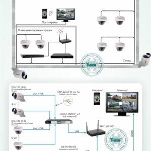 Типовое решение: ТСН-012        :Система видеонаблюдения на складе с использованием 16-ти камер с питанием по PoE