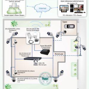Типовое решение: ТСН-014        :Система видеонаблюдения с возможностью удаленного просмотра и облачным архивом