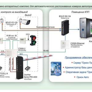 Типовое решение: ТСН-019        :Система распознавания автономеров и контроль доступа автотранспорта на базе оборудования Болид