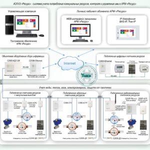 Типовое решение: УМД-001        :АСКУЭ «Ресурс» - система учета потребления коммунальных ресурсов, контроля и управления ими в АРМ «Ресурс»