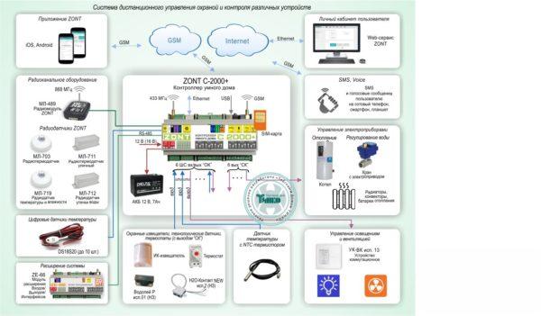 Типовое решение: УМД-002        :Система дистанционного управления охраной и контроля различных устройств