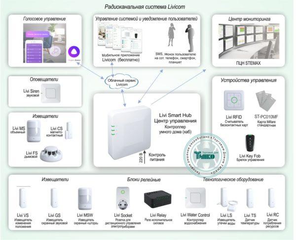 Типовое решение: УМД-003        :Система домашней безопасности и комфорта Livicom